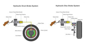 système freinage hydraulique